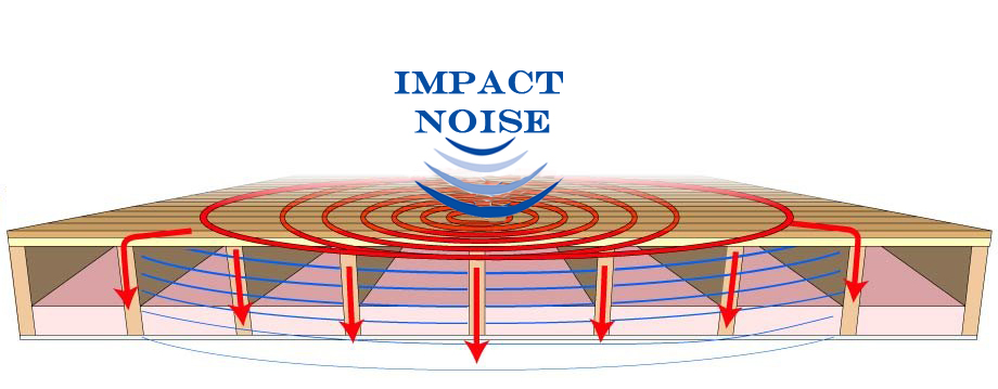 Impact Noise That Is Caused By People Running, Jumping And Dropping Objects  On The Floor Above Your Home, Doesnu0027t Just Effect One Room, But Possibly ...