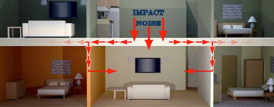 reduce impact noise with ceiling soundproofing