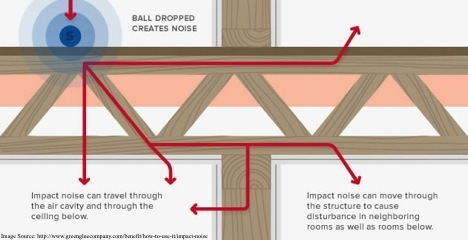 Impact Noise With Ceiling Soundproofing